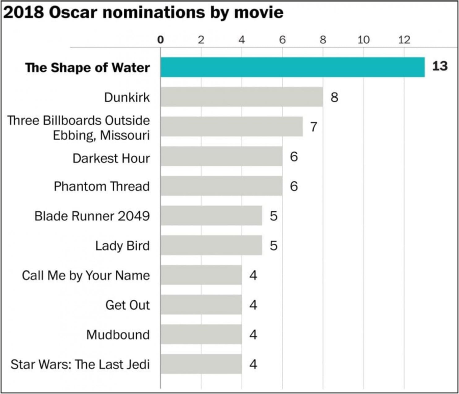 Oscar nominations by movie.