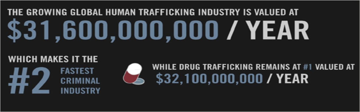 Human trafficking is the second largest illegal trade – The Milford