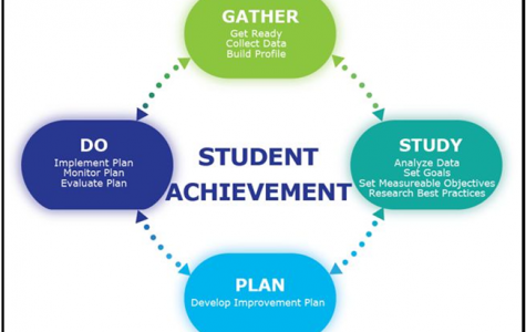 Ways for students to have success in school