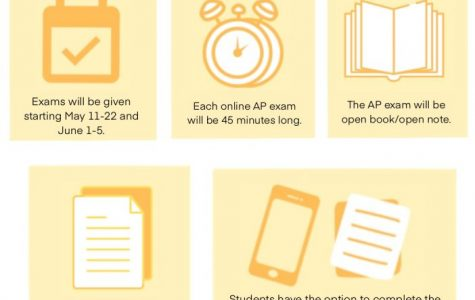 College Board Sued for $500 Million after Unfair AP Exams