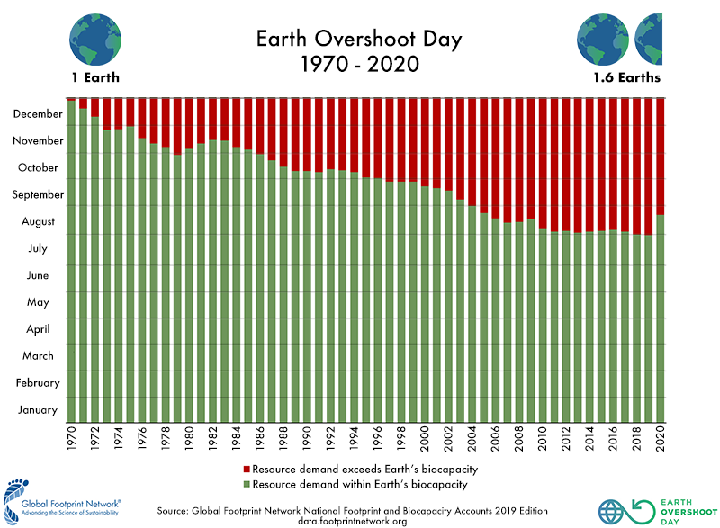 As the years progress, Earth Overshoot Day continues to fall earlier in the year.