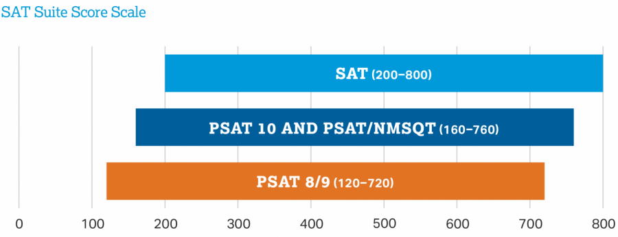 One+year+later%3A+SAT+and+college+preparation+amid+COVID